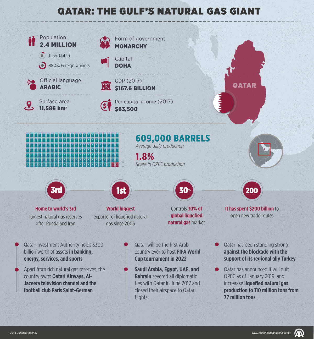 Infographic.. Qatar: The Gulf's Natural Gas Giant